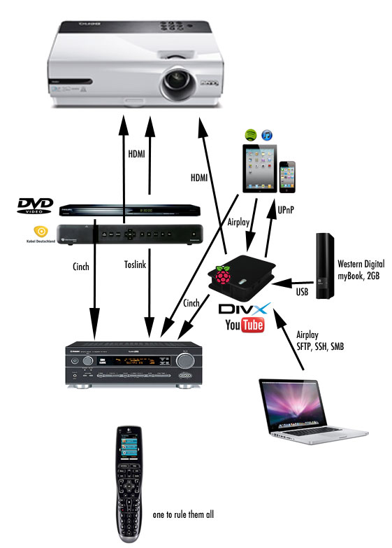 Unfassbar viele Kabelkilometer sind nötig, um diese Geräte miteinander zu verbinden