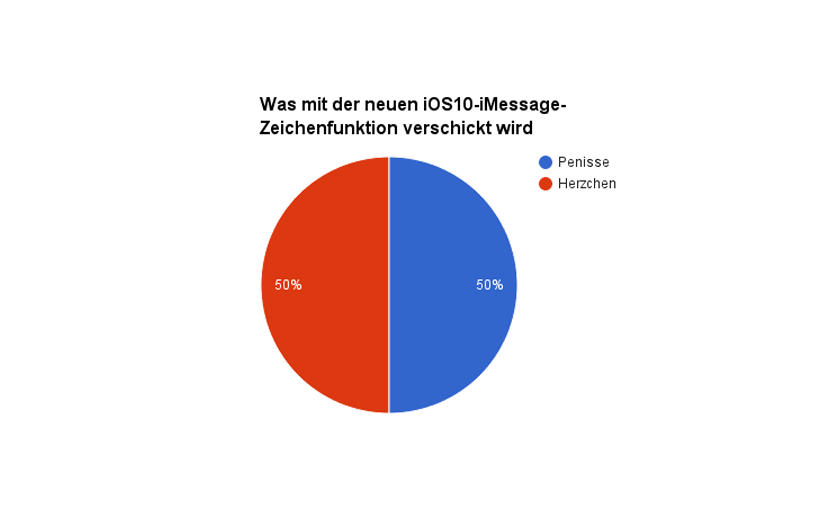 Grafik of my Life (3) – iOS10 und iMessage
